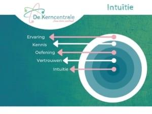 Visual Intuïtie